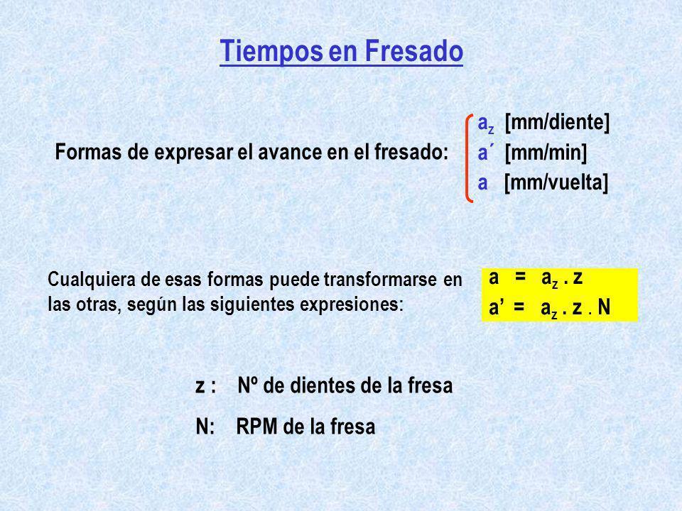 Tiempos en Fresado az [mm/diente] a´ [mm/min]